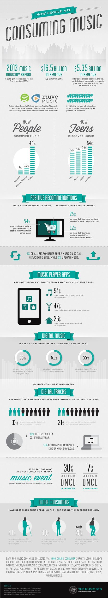 music consumption infographic